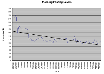Graph of Scott's  morning blood sugar levels for June and July, 2004